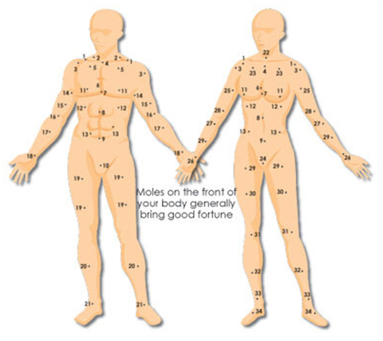 Hãy xem vị trí nốt rồi trên cơ thể bạn để đoán vận mệnh tương lai