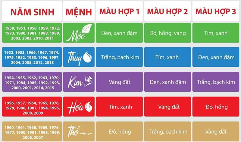 Bảng màu theo phong thủy hợp với mệnh Kim, Mộc, Thủy, Hoả, Thổ
